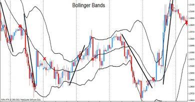 Cách sử dụng Bollinger Bands trong phân tích kỹ thuật Trade