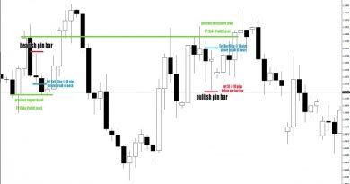 Cách đặt Stop Loss và Take Profit chuyên nghiệp cho Trader