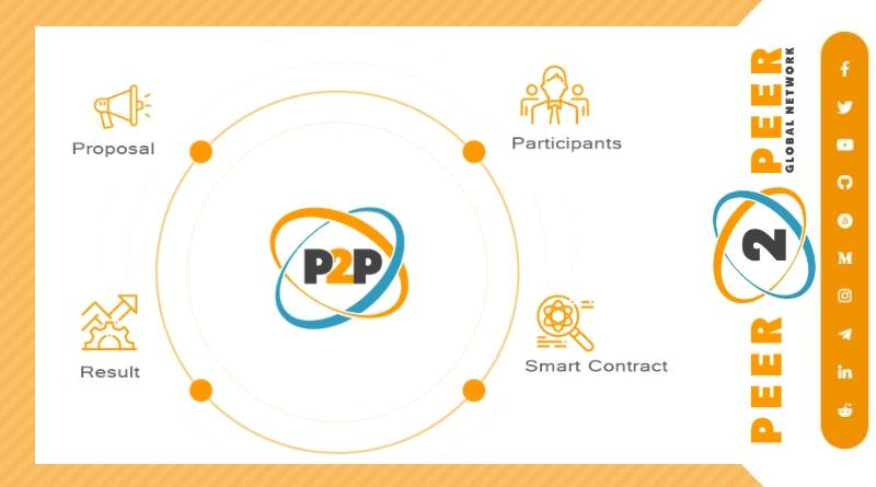 Kết quả hình ảnh cho P2P Global Network ICO review